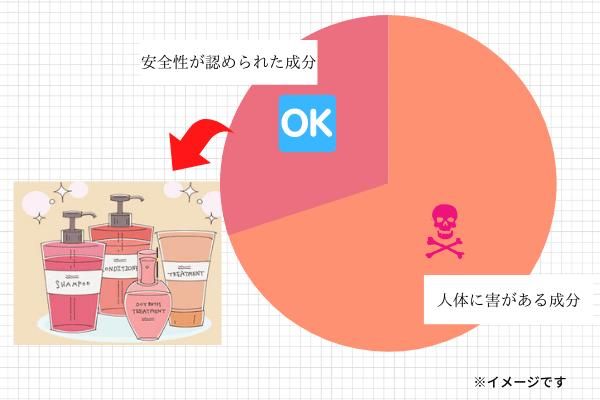 シャンプーに配合される成分の安全性についての解説画像